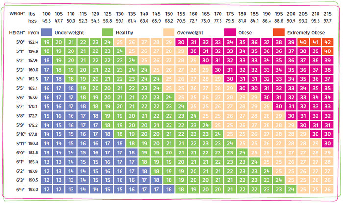 bmi_chart_table